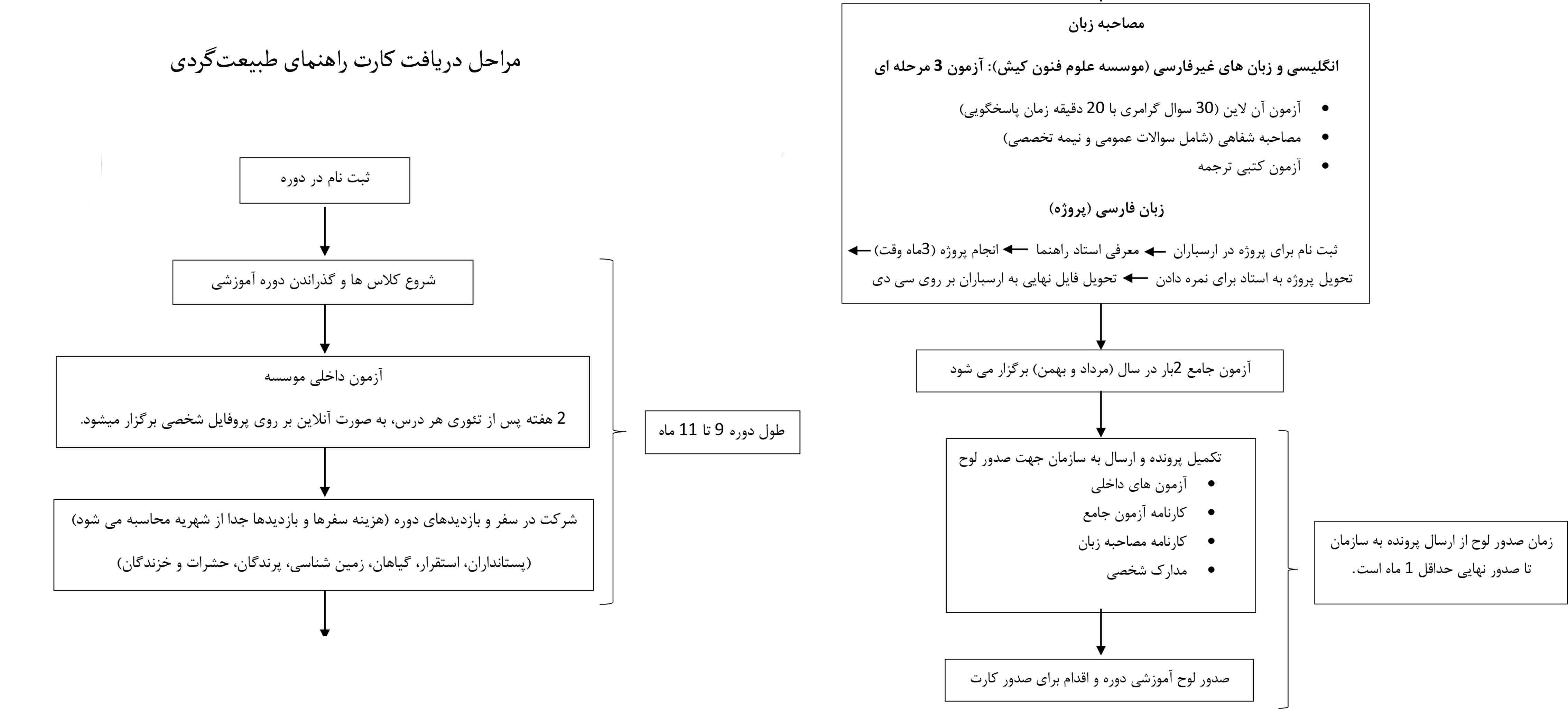 مراحل